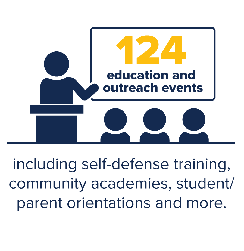 124 education and outreach events conducted in 2019 including self defense training, community academies, student/parent orientations and more.