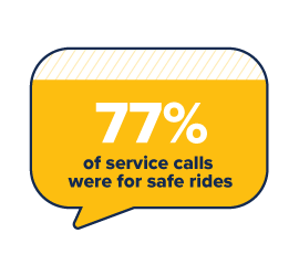 Graphic that says 77% of service calls were for Safe Rides